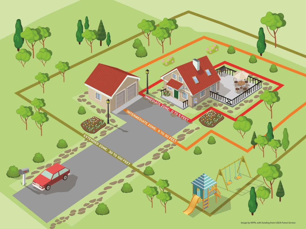 How to create a defensible space around your property